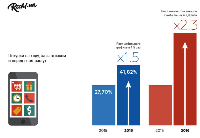 Покупки с мобильных растут