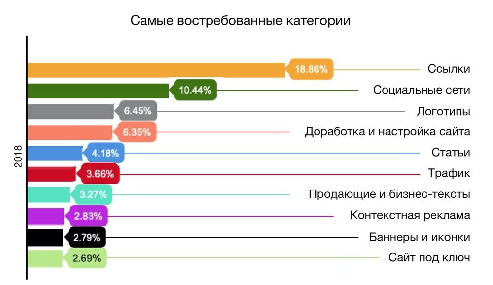 Популярные направление фриланс-услуг
