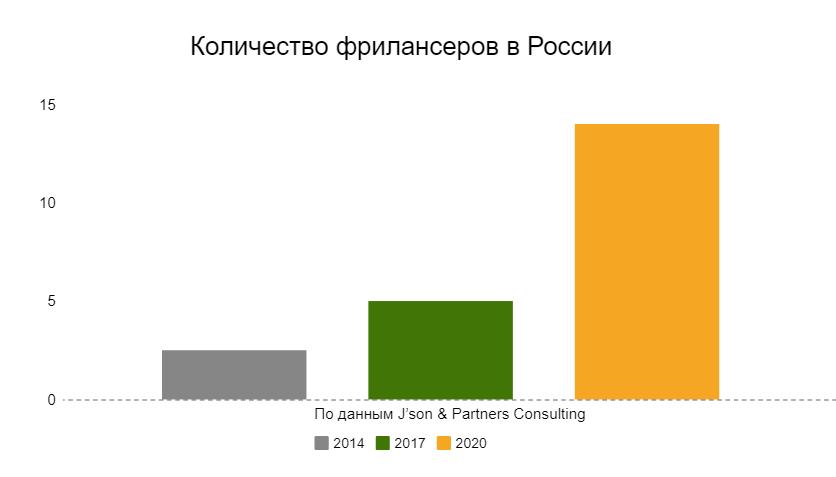 Количество фрилансеров в России (в млн.)