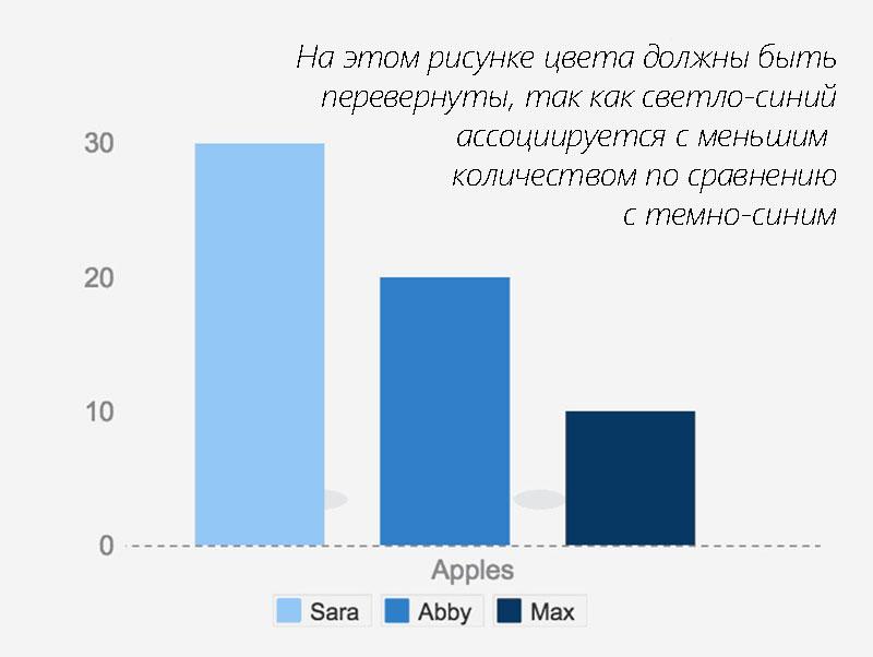 Использование цветов в инфографике