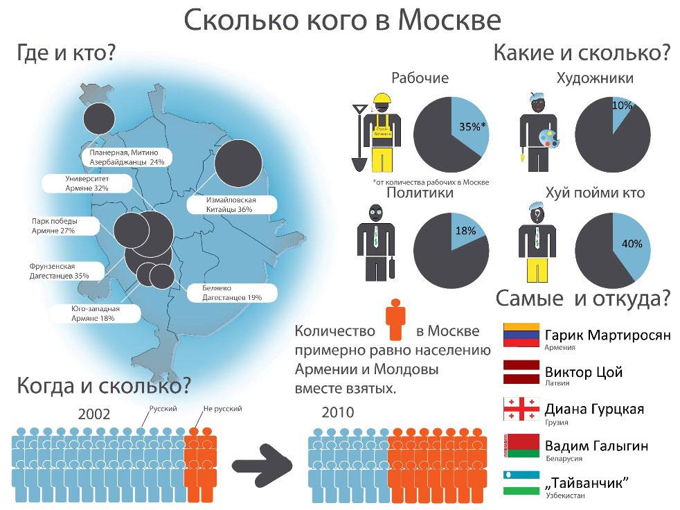 Инфографика москвы